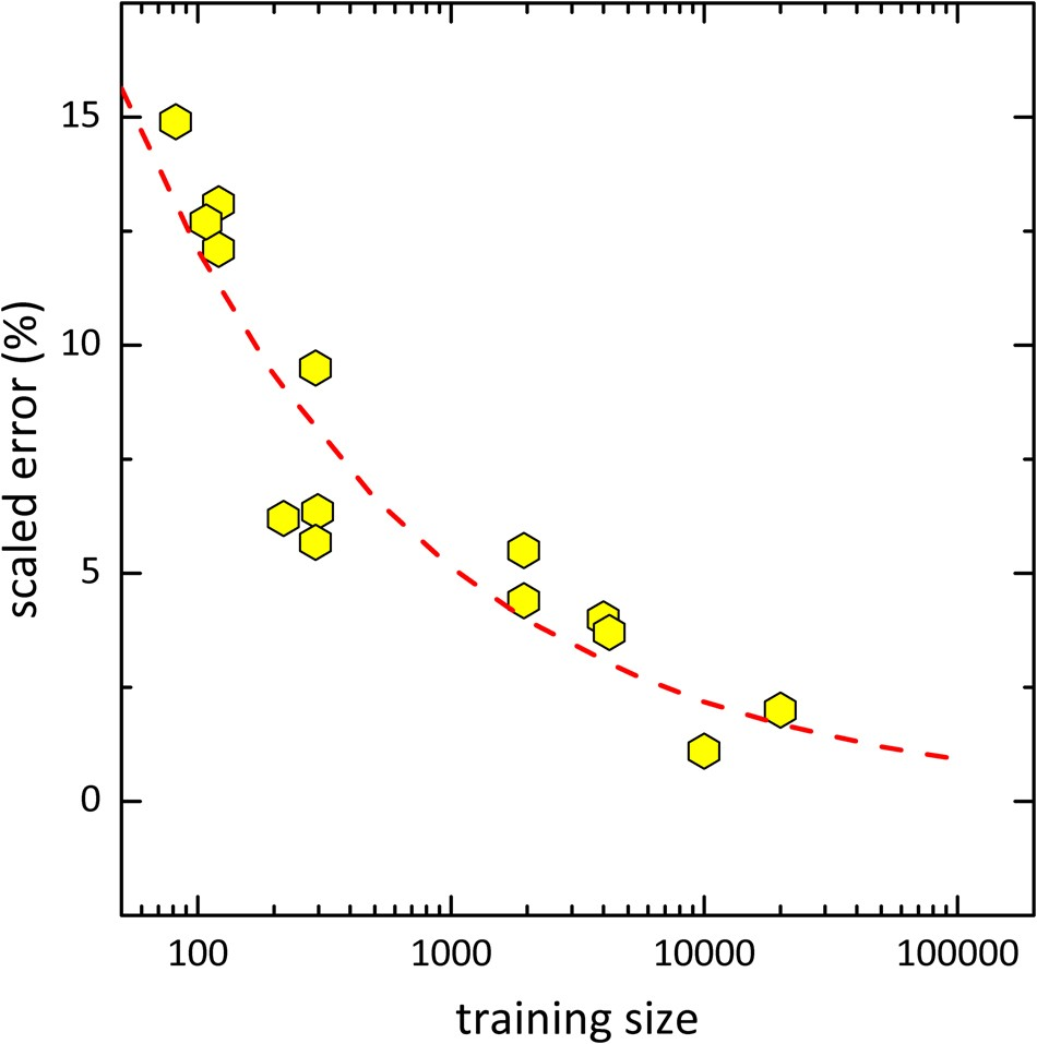 A strategy to apply machine learning to small datasets in