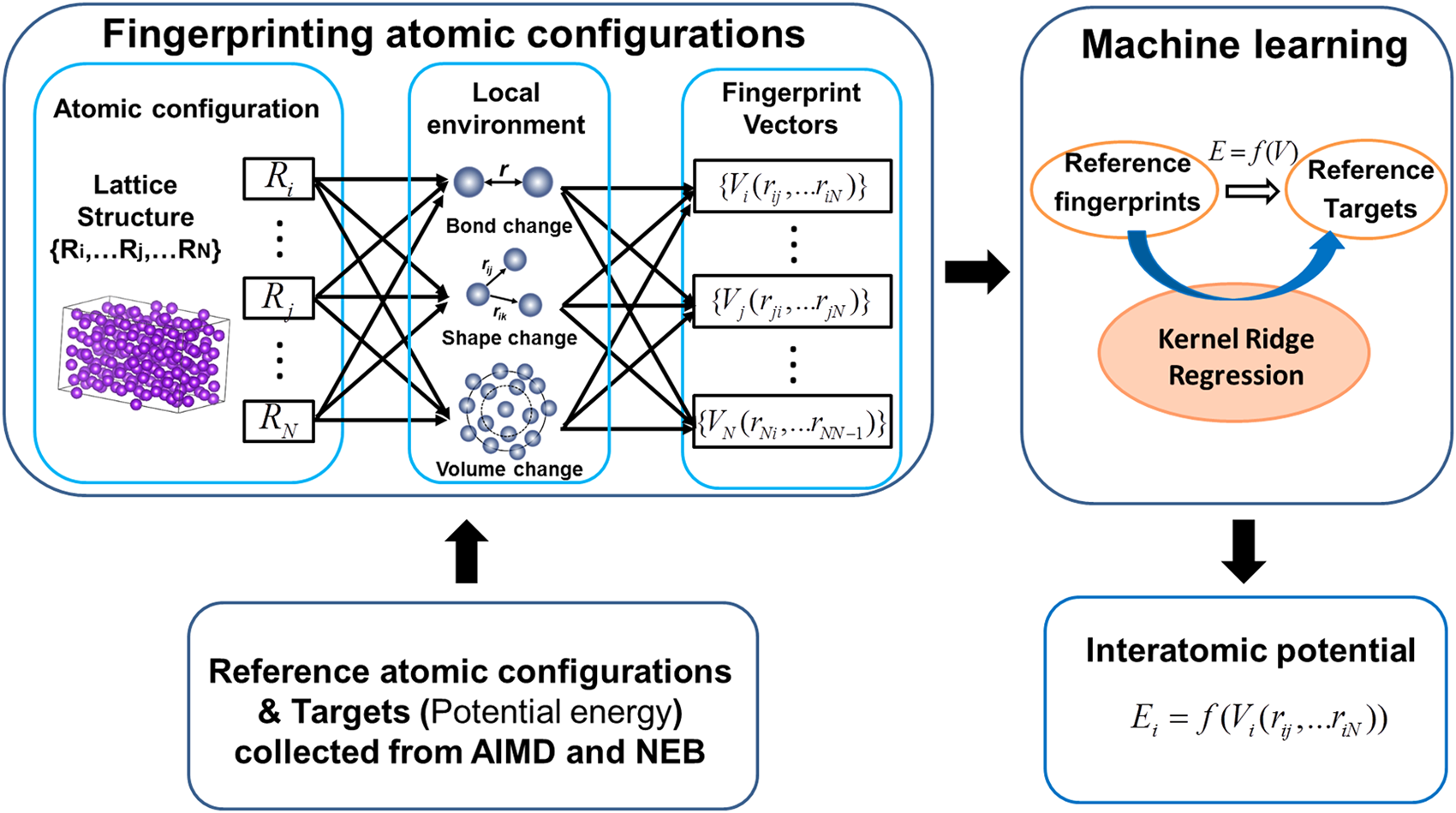Developing an interatomic potential for martensitic phase