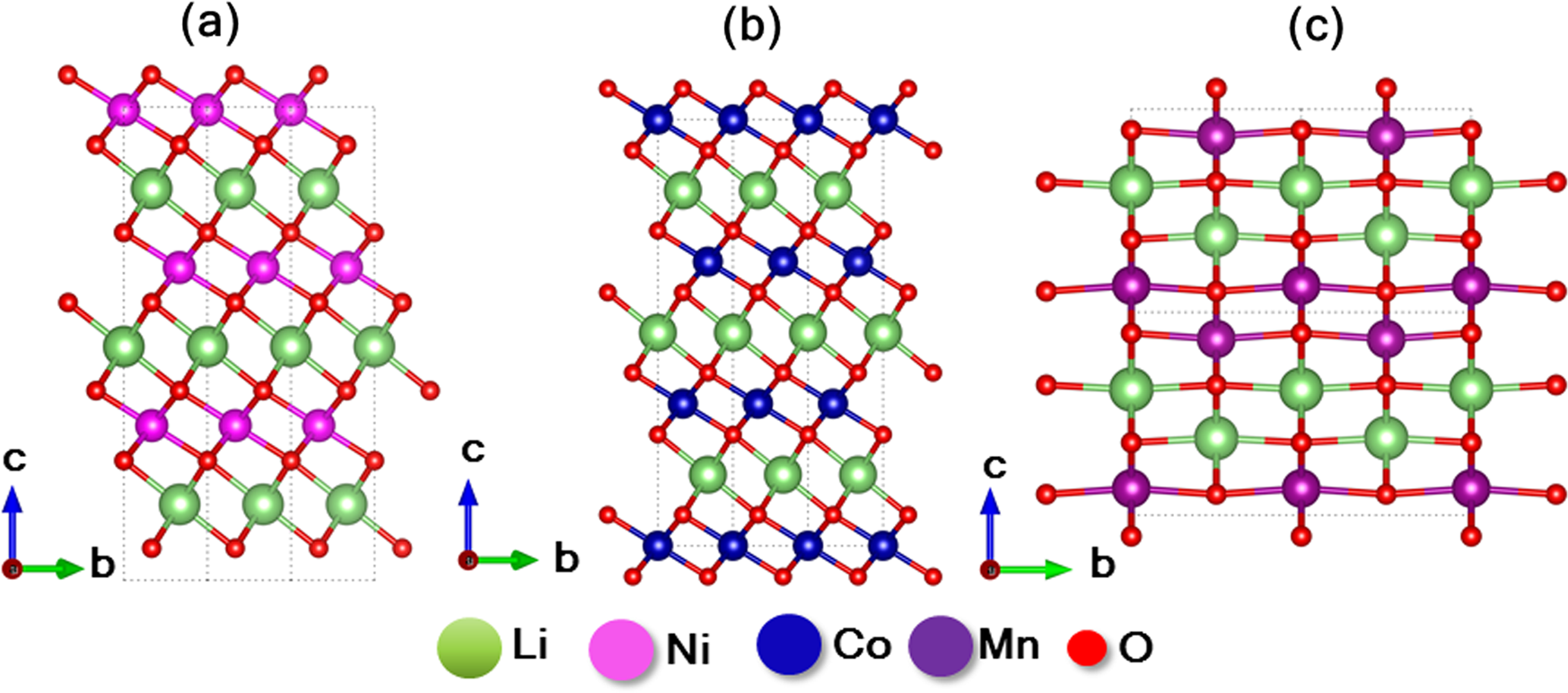 Predicting accurate cathode properties of layered oxide