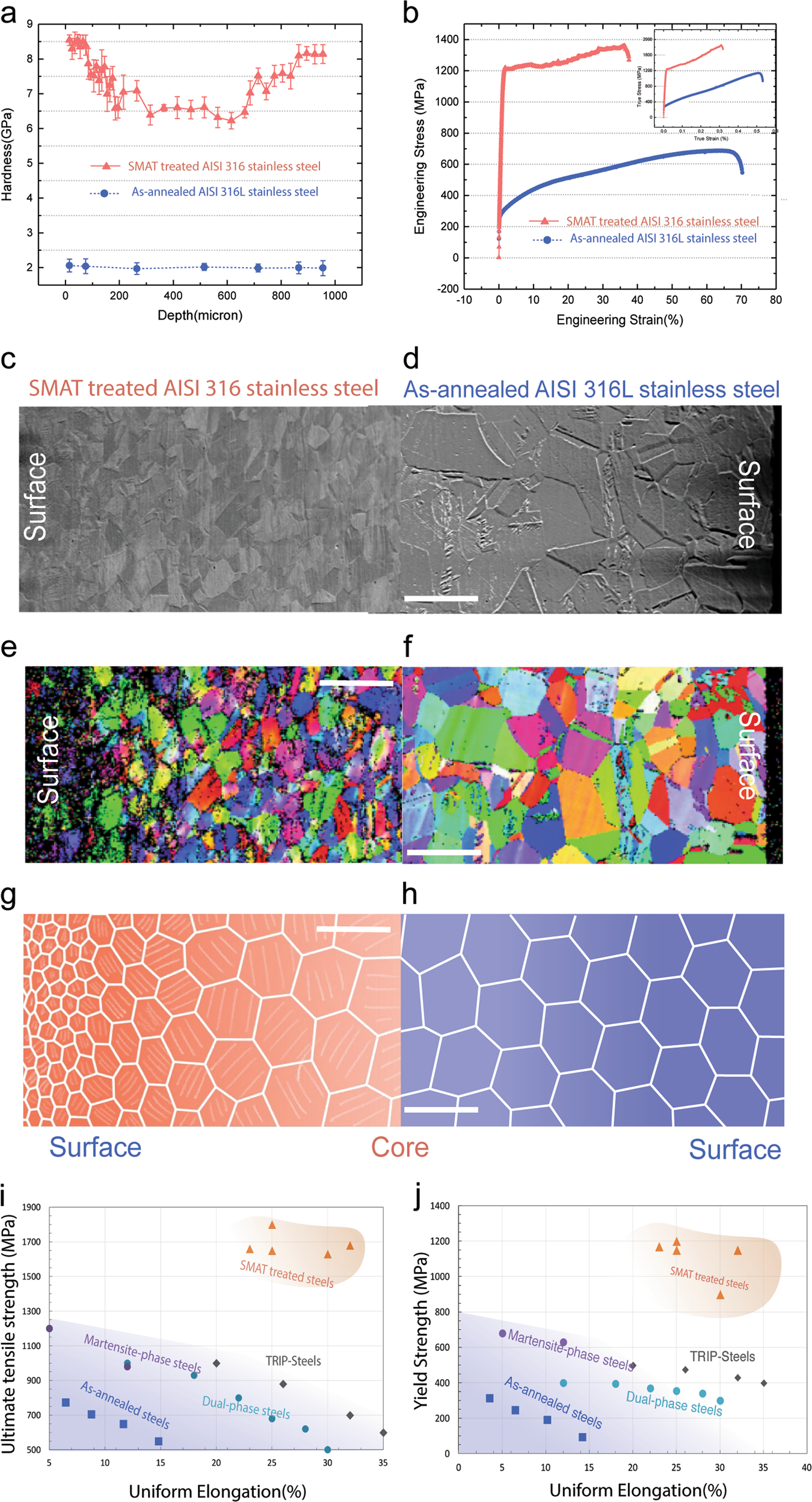 Predicting surface deformation during mechanical attrition of