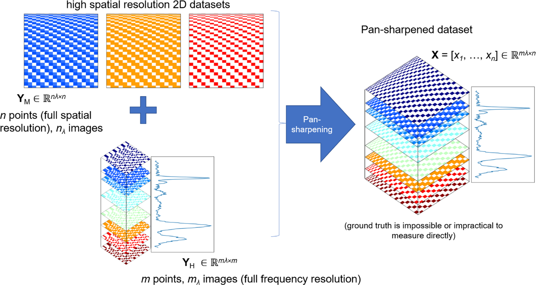 Application of pan-sharpening algorithm for correlative multimodal