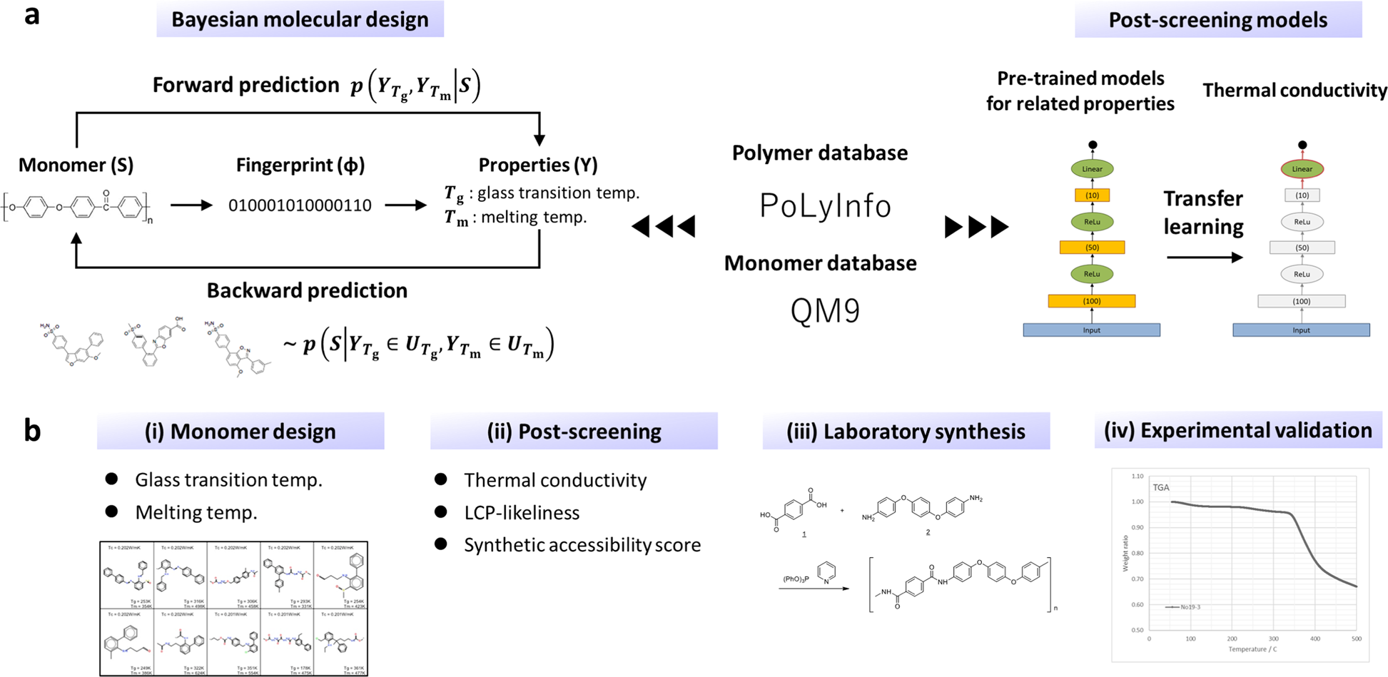 Machine-learning-assisted discovery of polymers with high