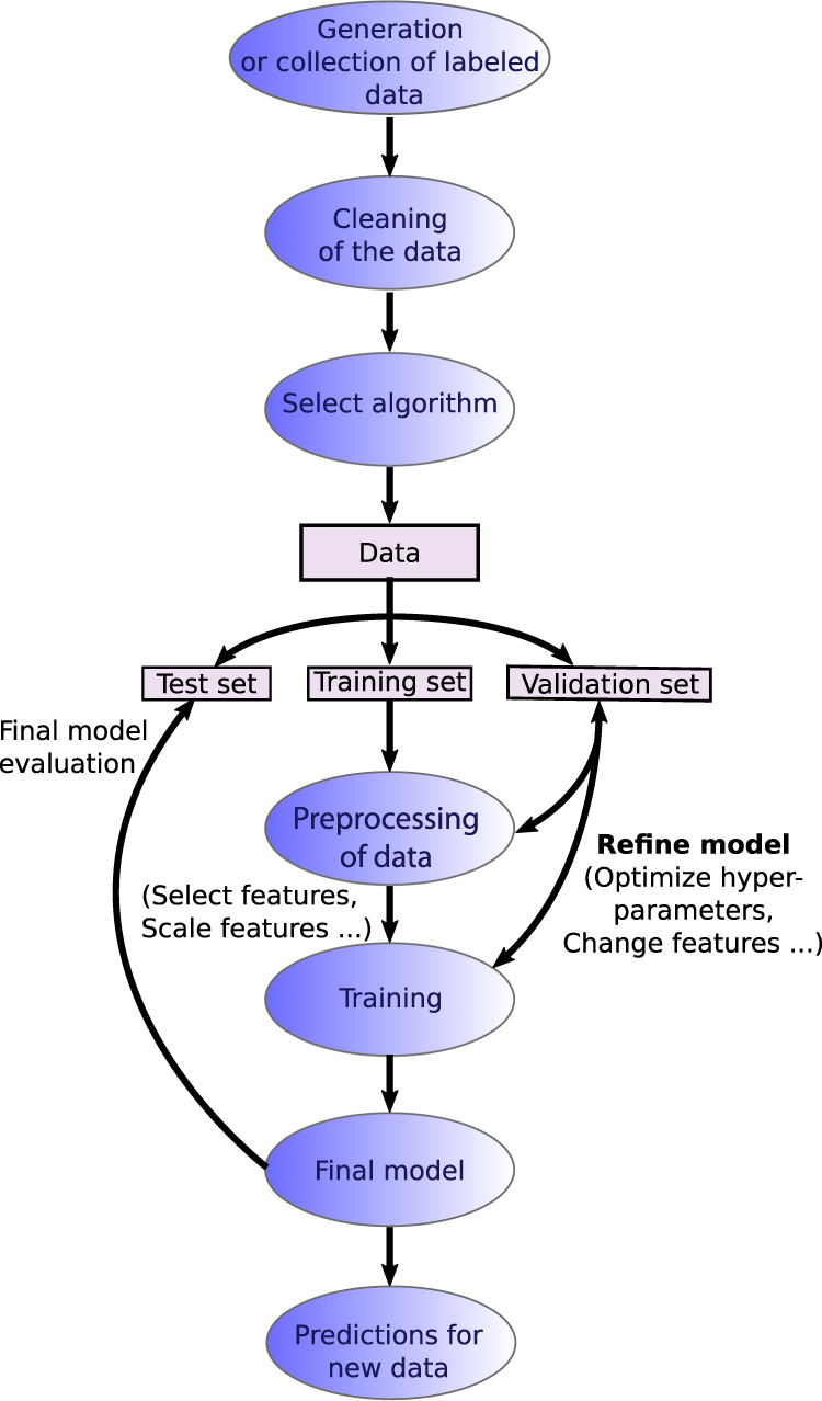 Recent advances and applications of machine learning in ...