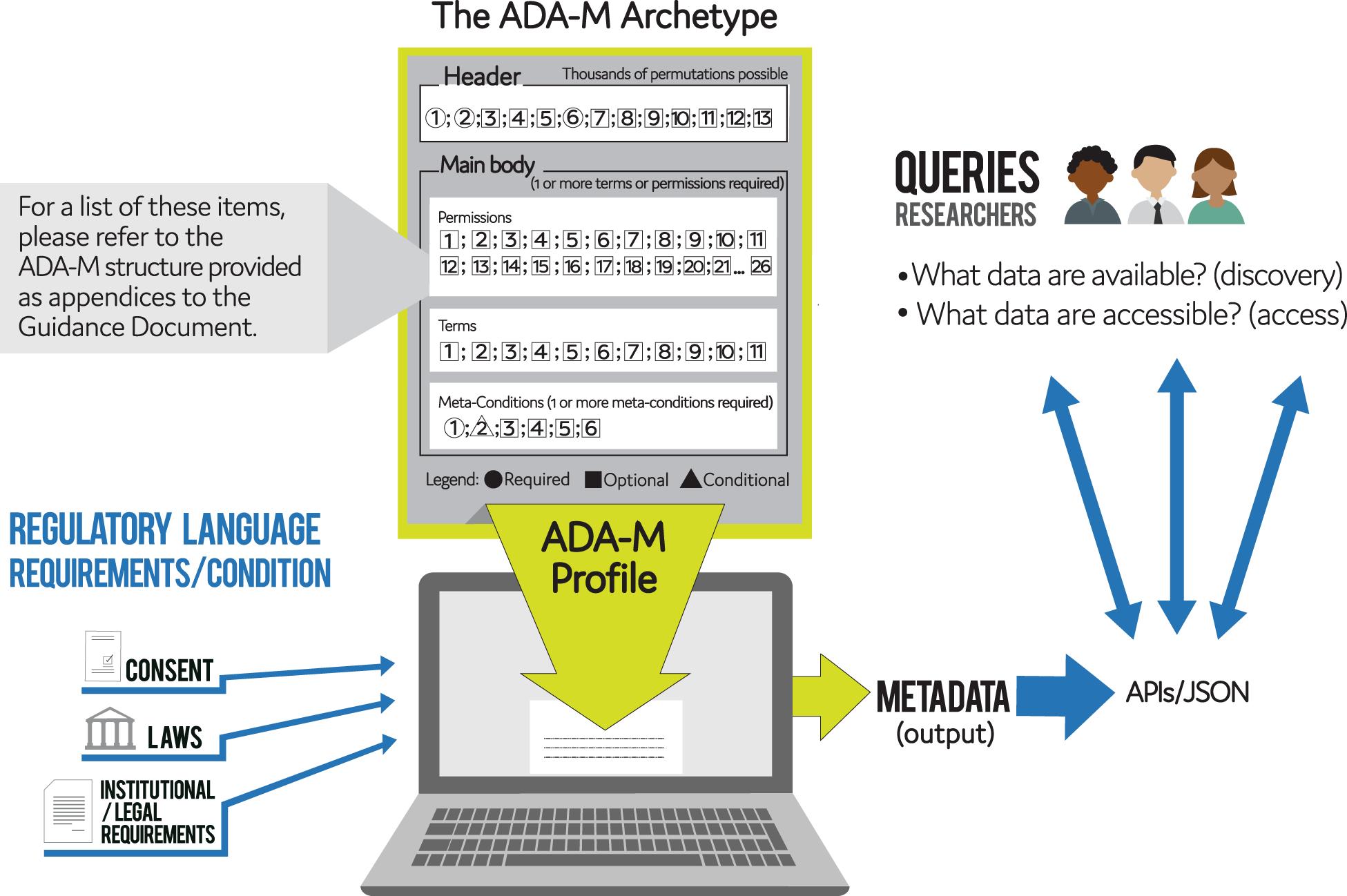 Responsible sharing of biomedical data and biospecimens via