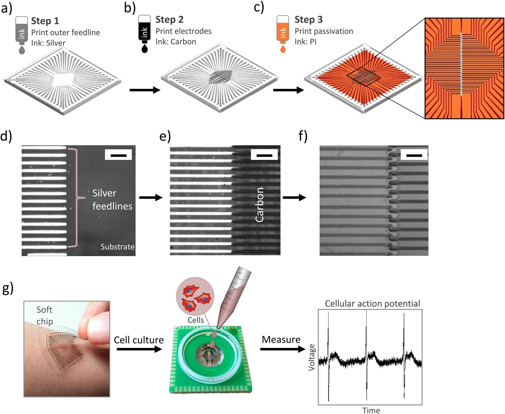 Printed Microelectrode Arrays On Soft Materials From Pdms To Polyimide 6 Layer Fpc Multilayer Circuit Board Layout Design Hydrogels Npj Flexible Electronics