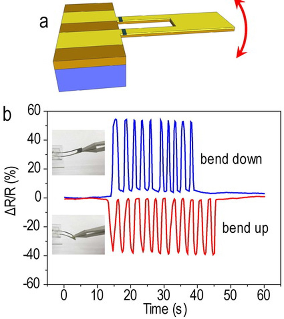 Highly sensitive integrated flexible tactile sensors with