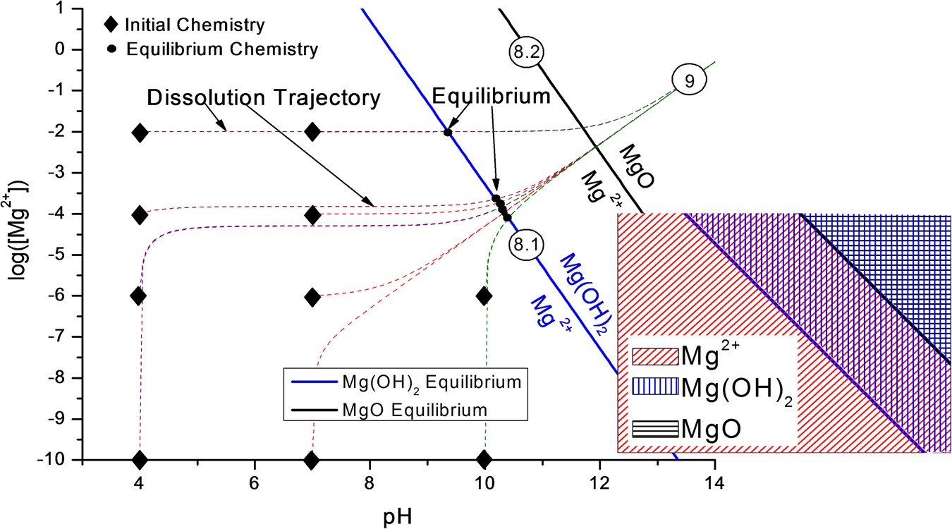Utilization of chemical stability diagrams for improved utilization of chemical stability diagrams for improved understanding of electrochemical systems evolution of solution chemistry towards equilibrium npj ccuart Images