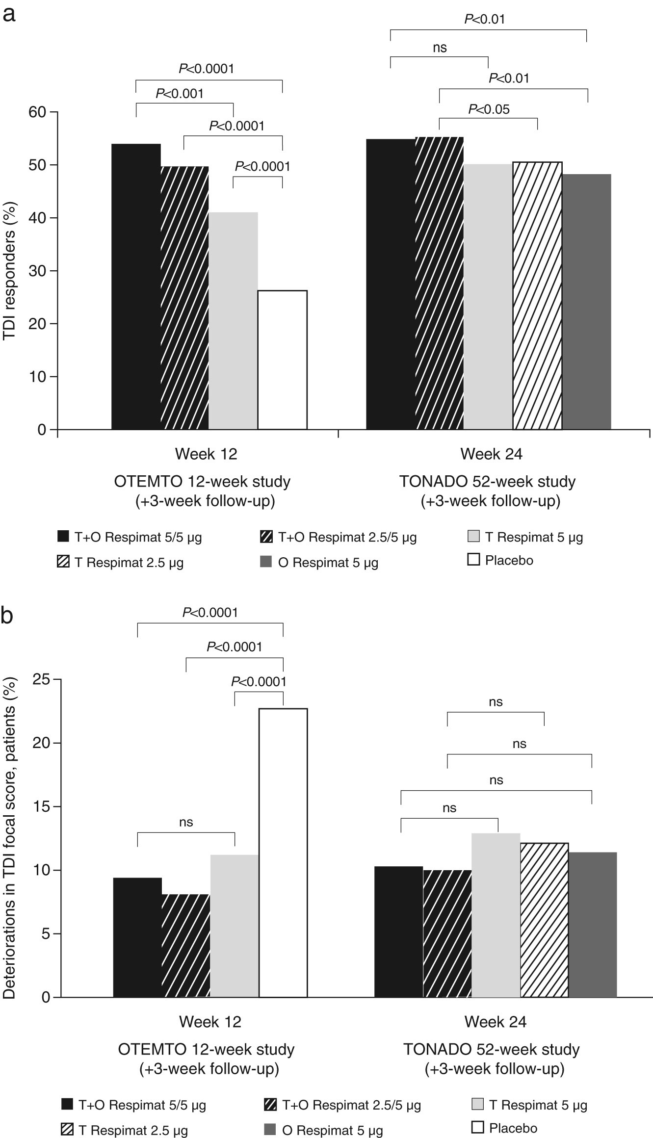 Effect of tiotropium and olodaterol on symptoms and patient-reported