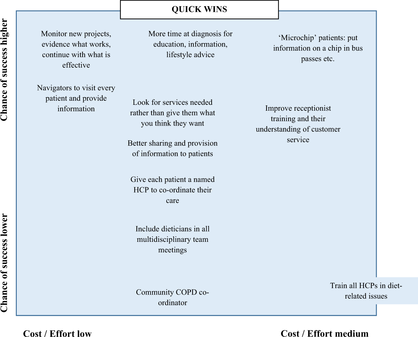 What matters to people with COPD: outputs from Working