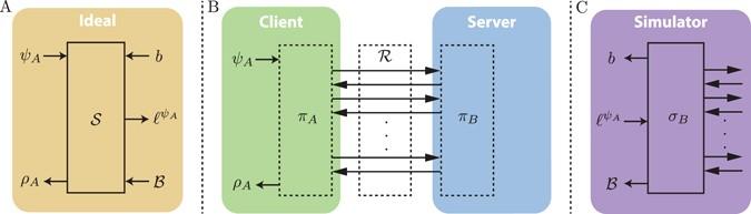Private quantum computation: an introduction to blind quantum