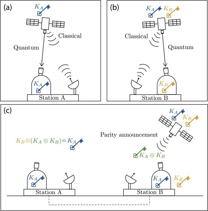 Progress in satellite quantum key distribution | npj Quantum