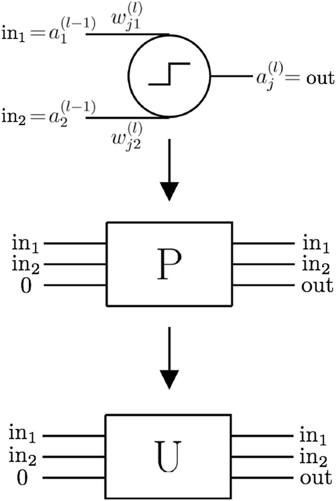 Quantum generalisation of feedforward neural networks | npj