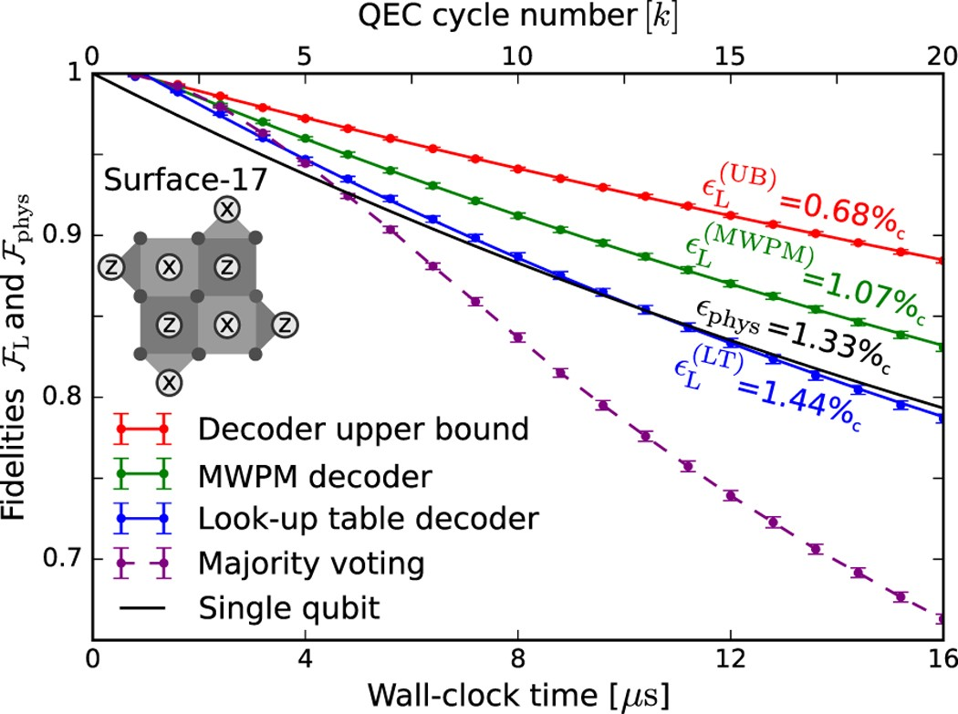 Density Matrix Simulation Of Small Surface Codes Under Current And Free Download The Opensource Circuit Simulator Geckocircuits Projected Experimental Noise Npj Quantum Information