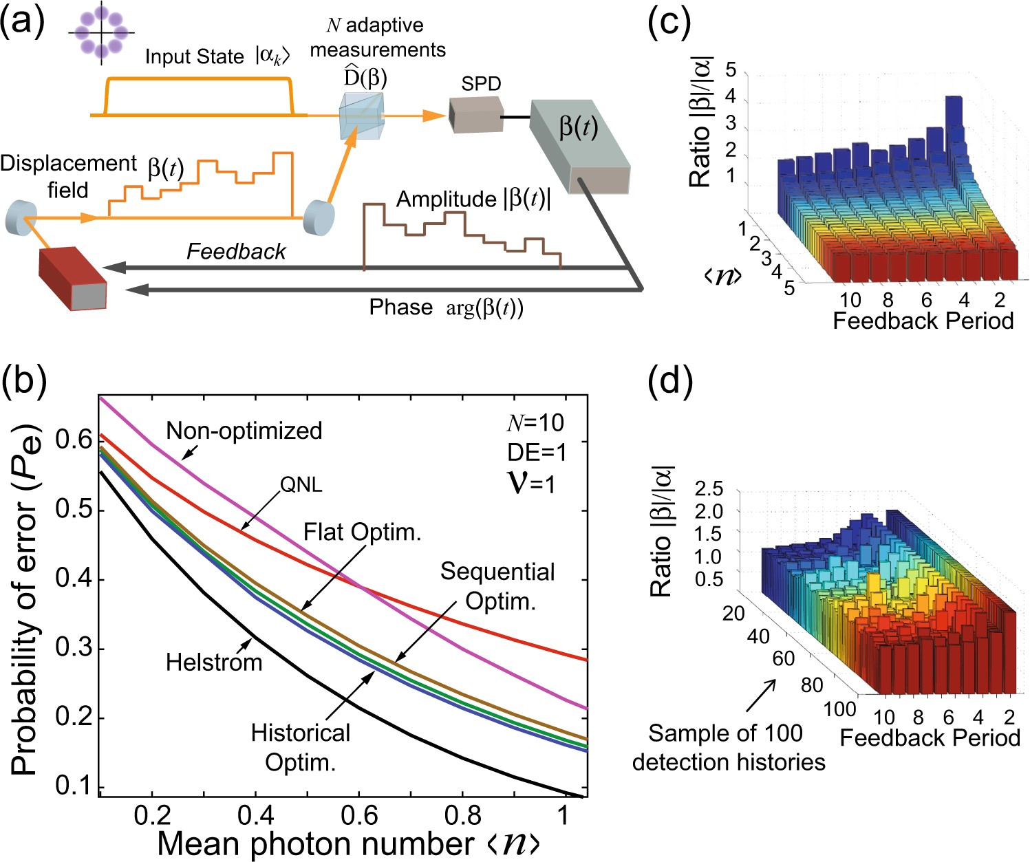 Multi State Discrimination Below The Quantum Noise Limit At M Ary Psk Block Diagram Single Photon Level Npj Information