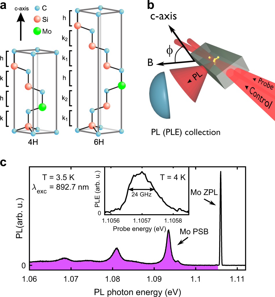 Identification And Tunable Optical Coherent Control Of Transition Use For The Tesla Switch Page 58 Energetic Forum Metal Spins In Silicon Carbide Npj Quantum Information