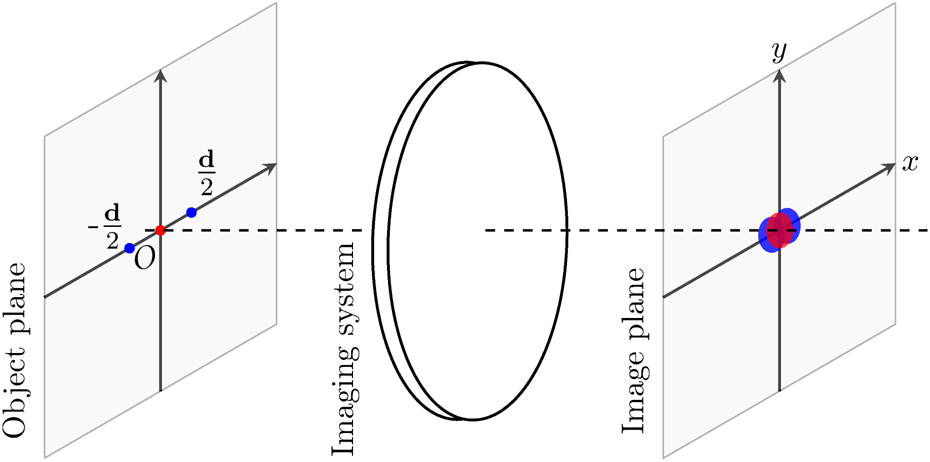 Quantum Optimal Detection Of One Versus Two Incoherent Optical
