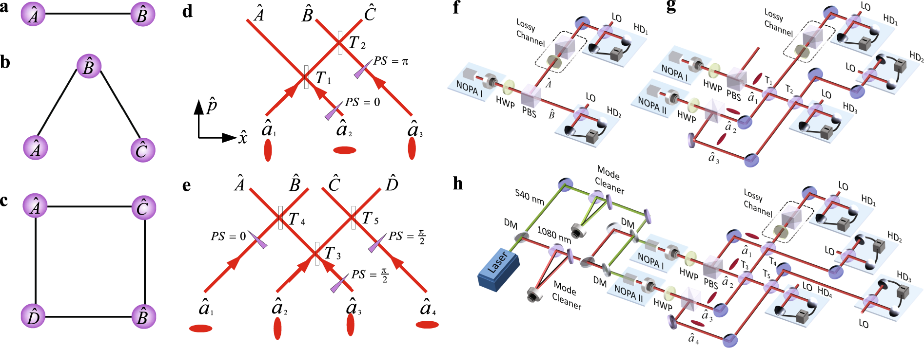 Characterizing the multipartite continuous-variable
