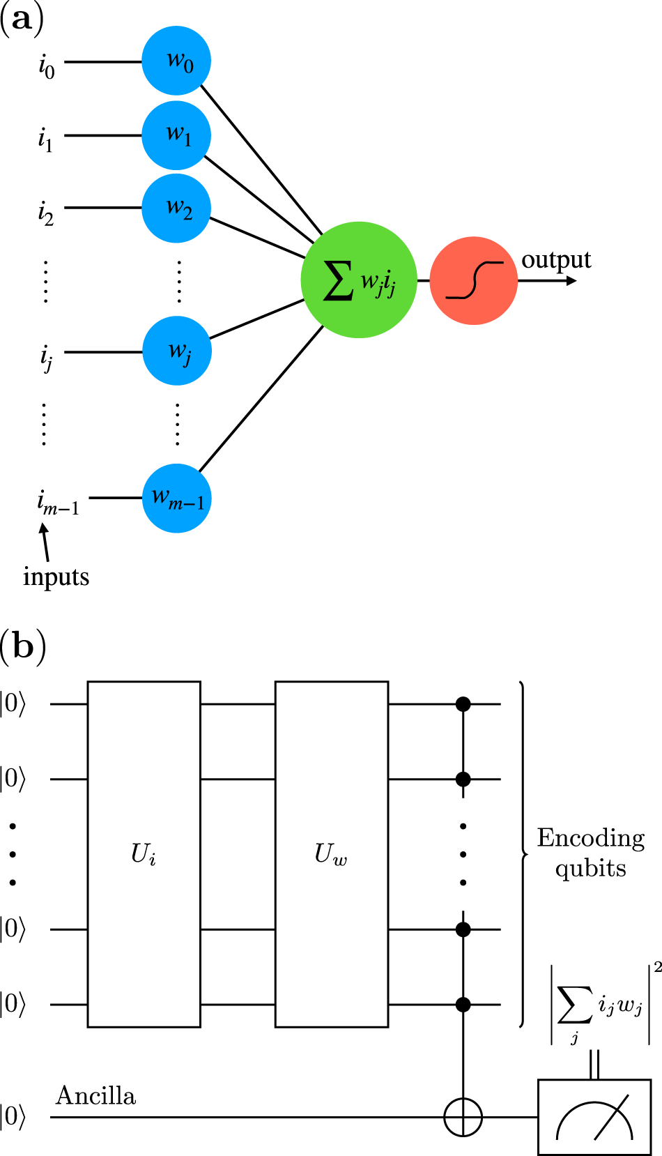 An artificial neuron implemented on an actual quantum