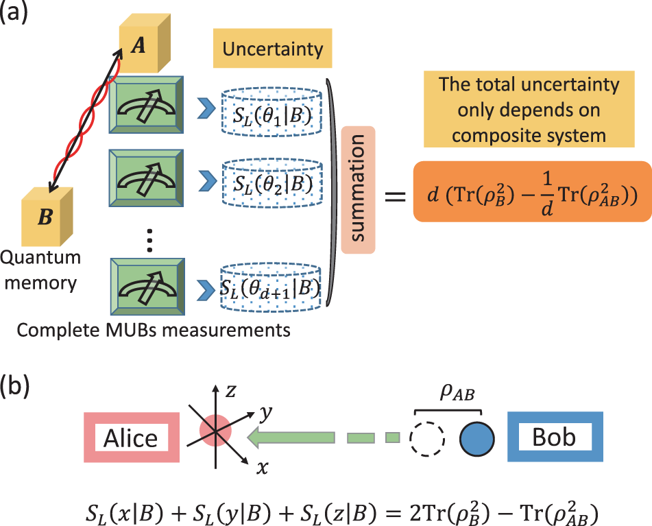 Uncertainty equality with quantum memory and its