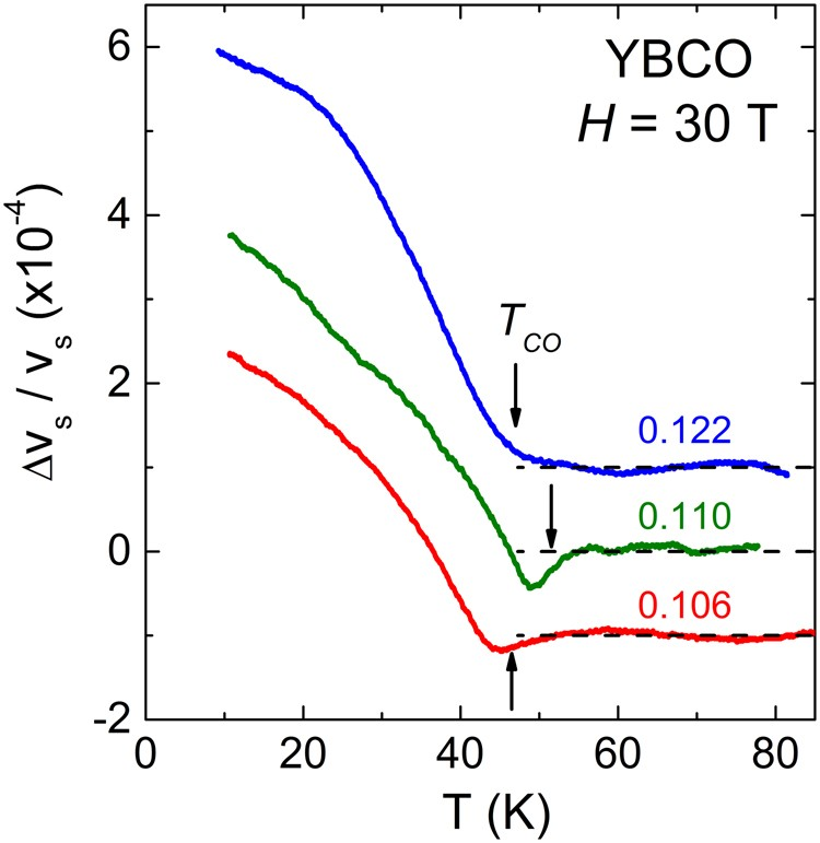 High Field Charge Order Across The Phase Diagram Of Yba 2 Cu 3 O Y