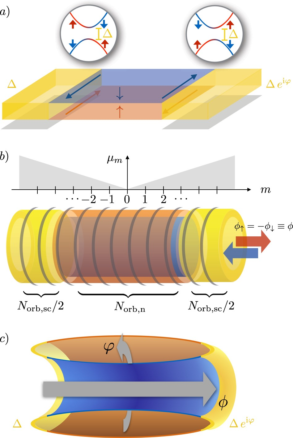 Numerical investigation of gapped edge states in fractional
