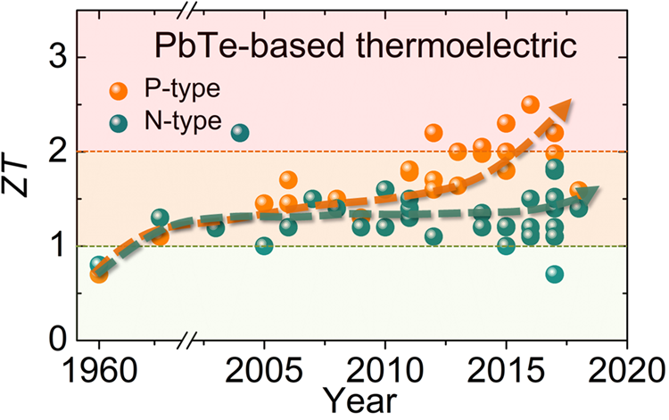 Charge and phonon transport in PbTe-based thermoelectric