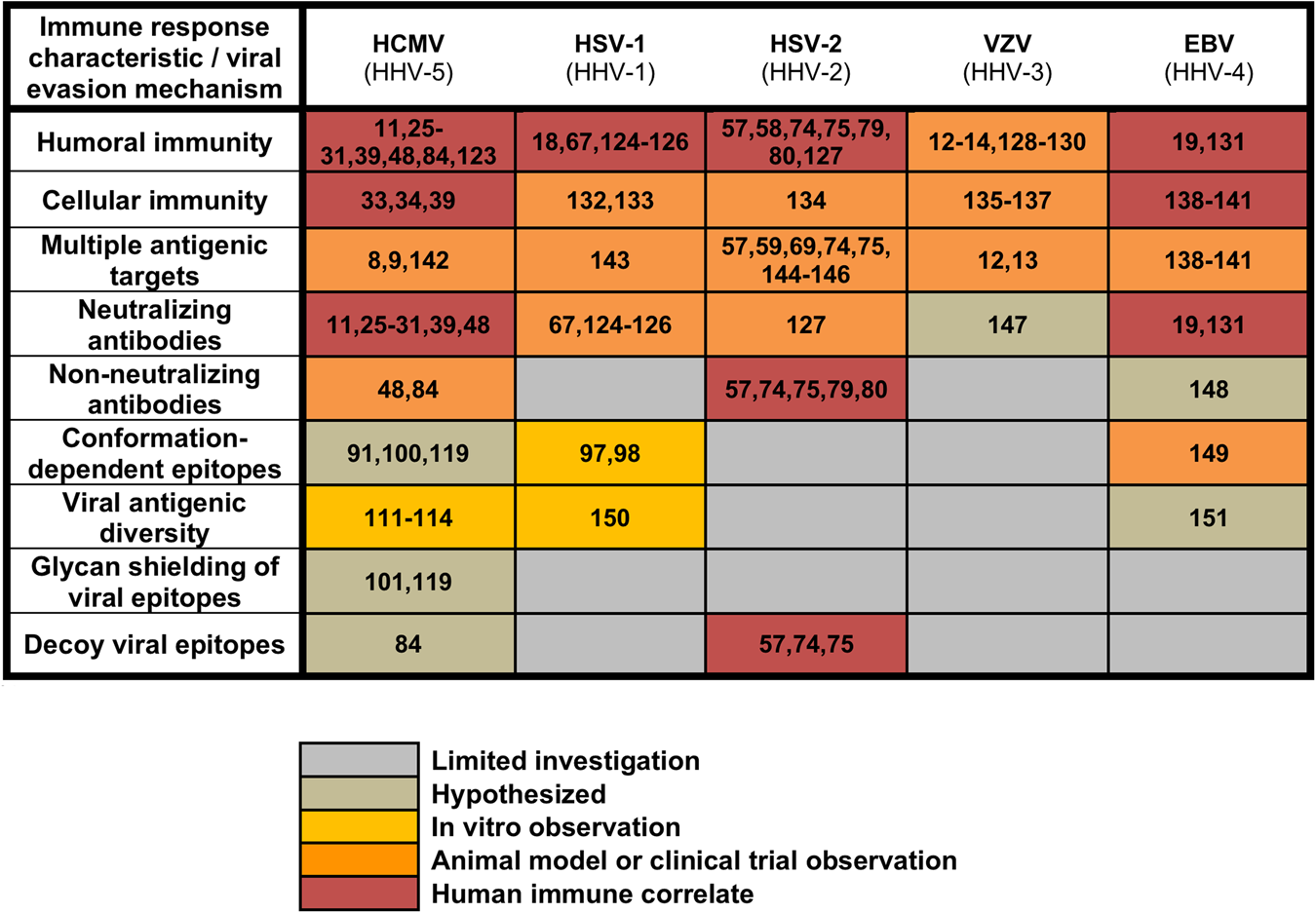 A new era in cytomegalovirus vaccinology: considerations for