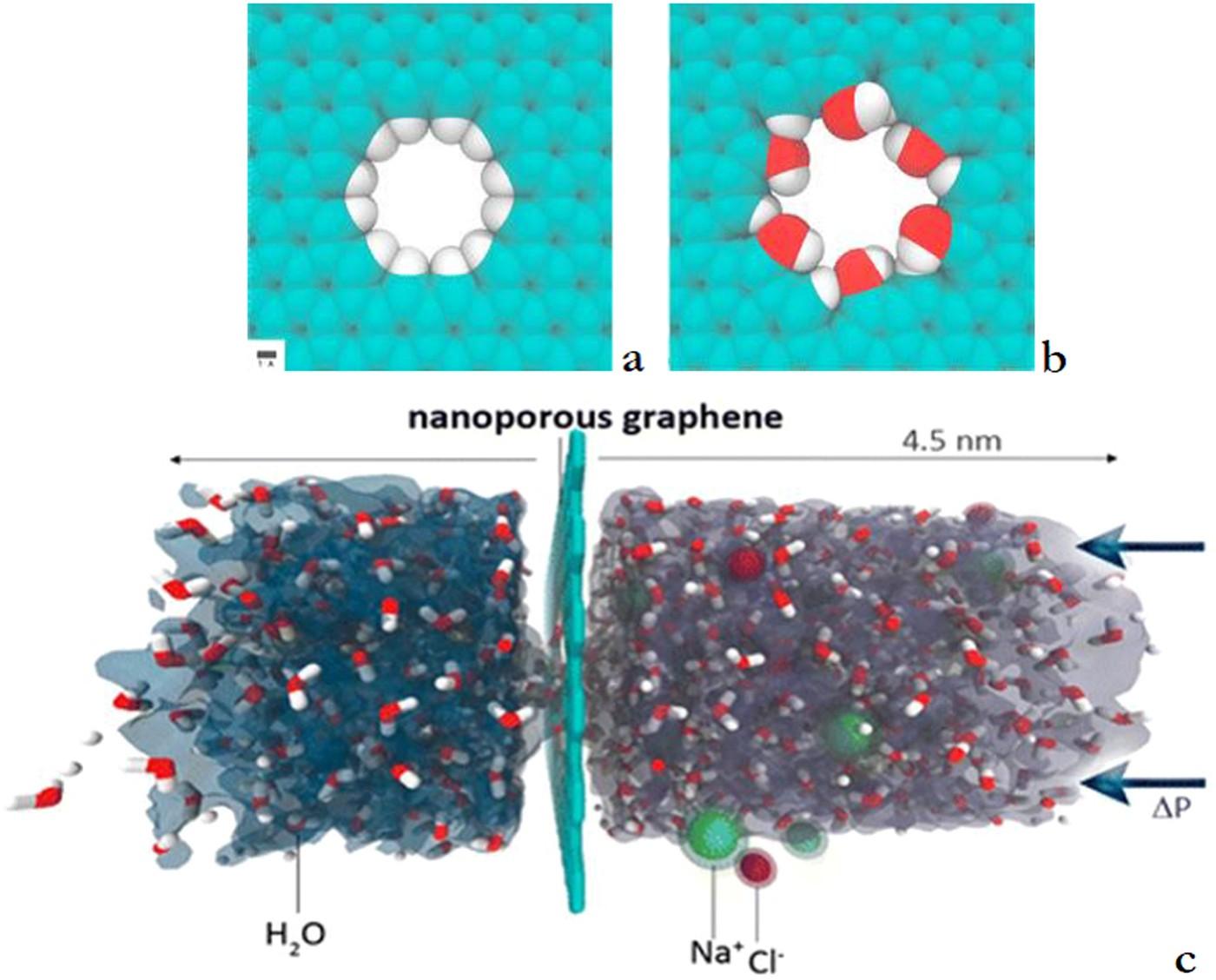 Outlook for graphene-based desalination membranes | npj