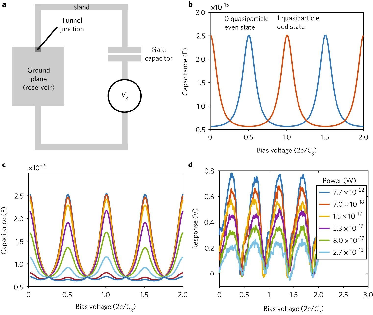 Single Photon Detection Of 15 Thz Radiation With The Quantum Detector Operation Circuit And Specific Capacitance Nature Astronomy