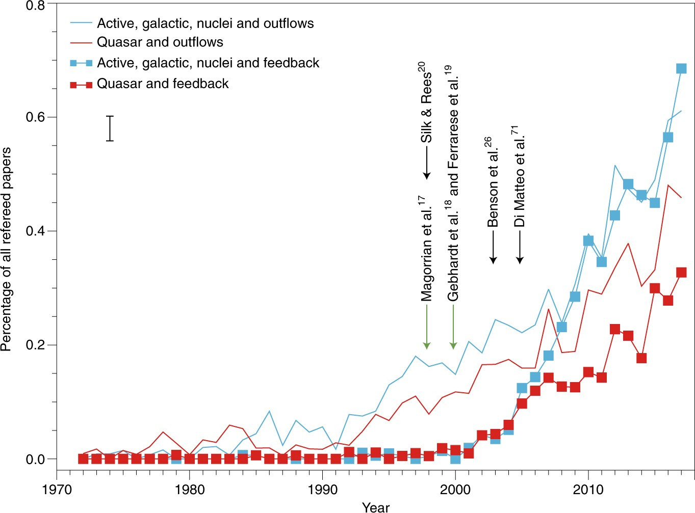 AGN outflows and feedback twenty years on | Nature Astronomy