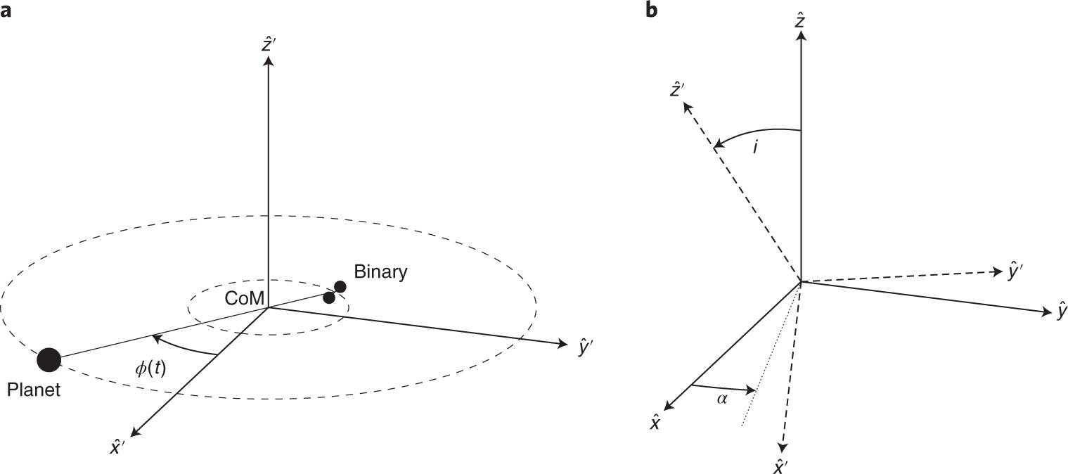 The gravitational-wave detection of exoplanets orbiting white dwarf bi