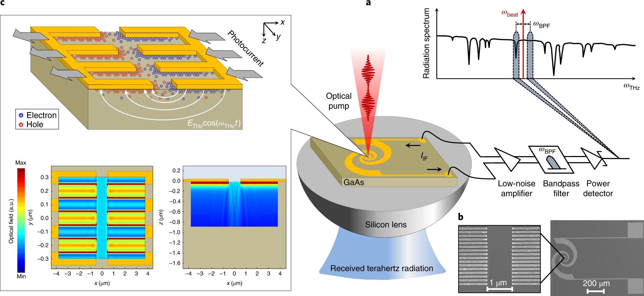 Room-temperature heterodyne terahertz detection with quantum-level
