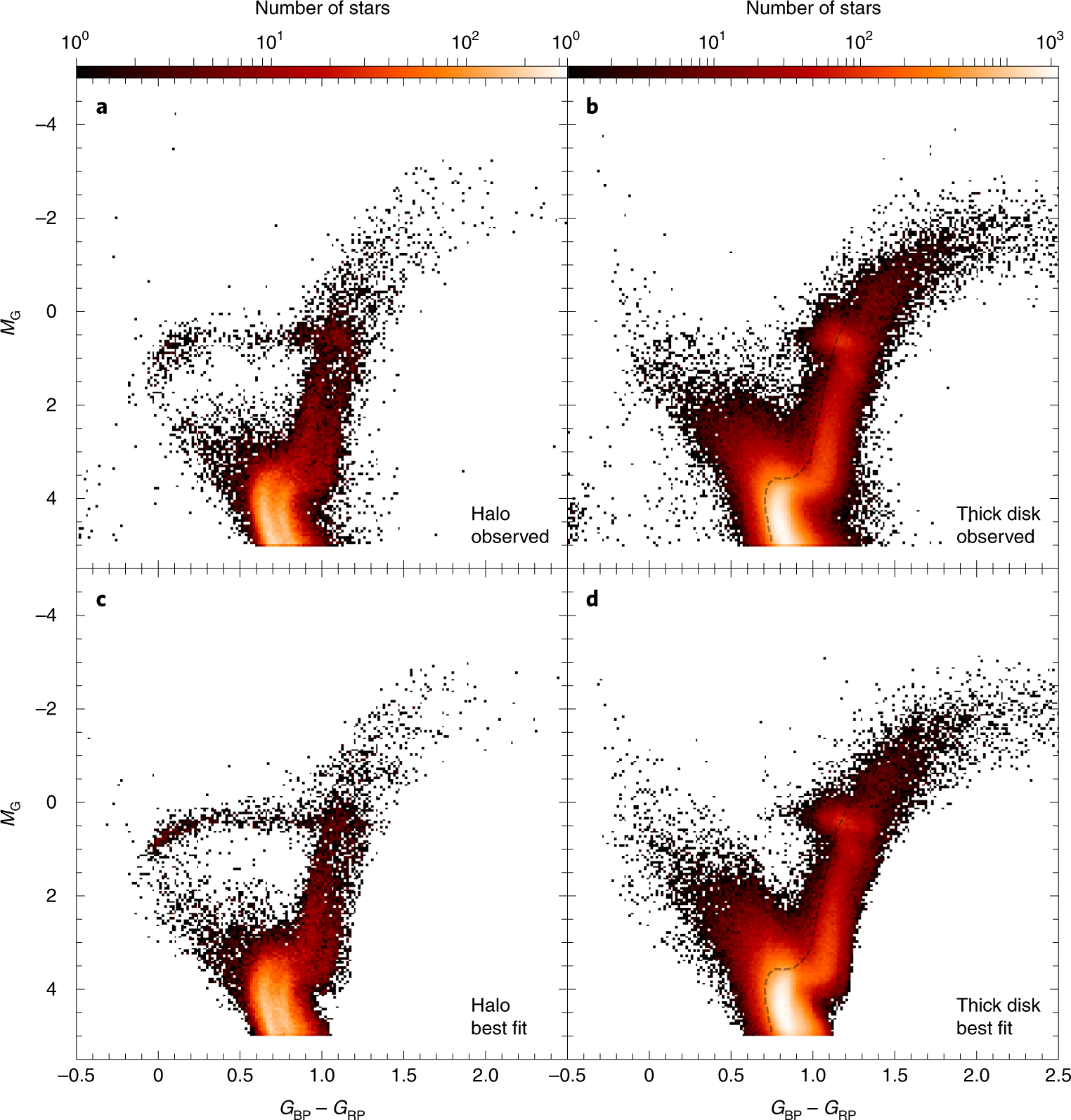 Uncovering the birth of the Milky Way through accurate stellar ages wi