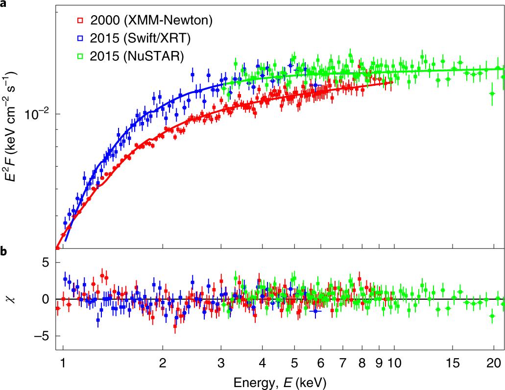 The brightening of the pulsar wind nebula of PSR B0540−69