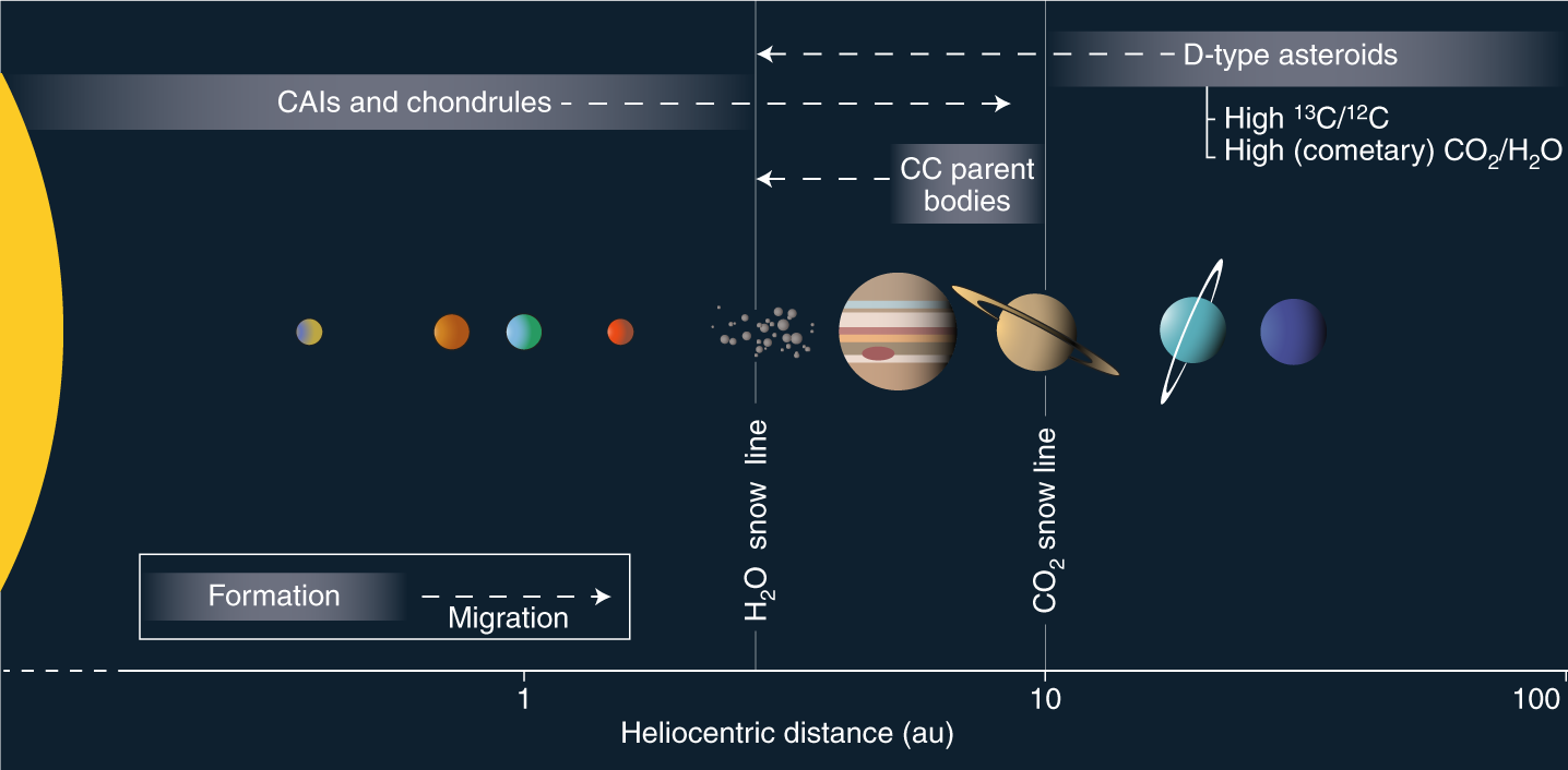 The tumultuous childhood of the Solar System