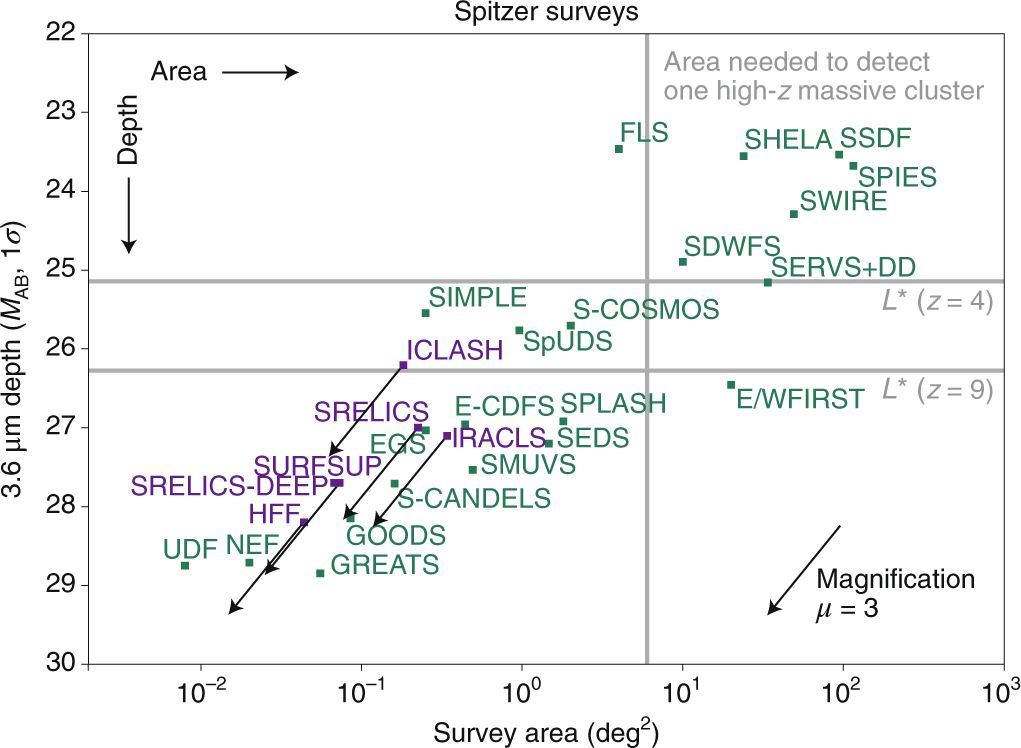 The high-redshift Universe with Spitzer