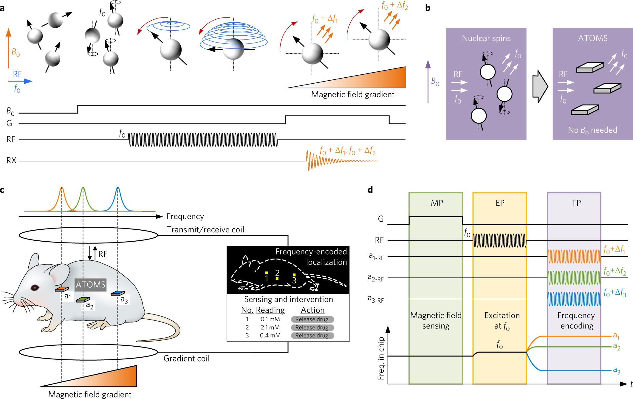 Localization Of Microscale Devices In Vivo Using Addressable Figure 5 Adc Output Code And Error Vs Rf Input Power 22 Ghz Transmitters Operated As Magnetic Spins Nature Biomedical Engineering