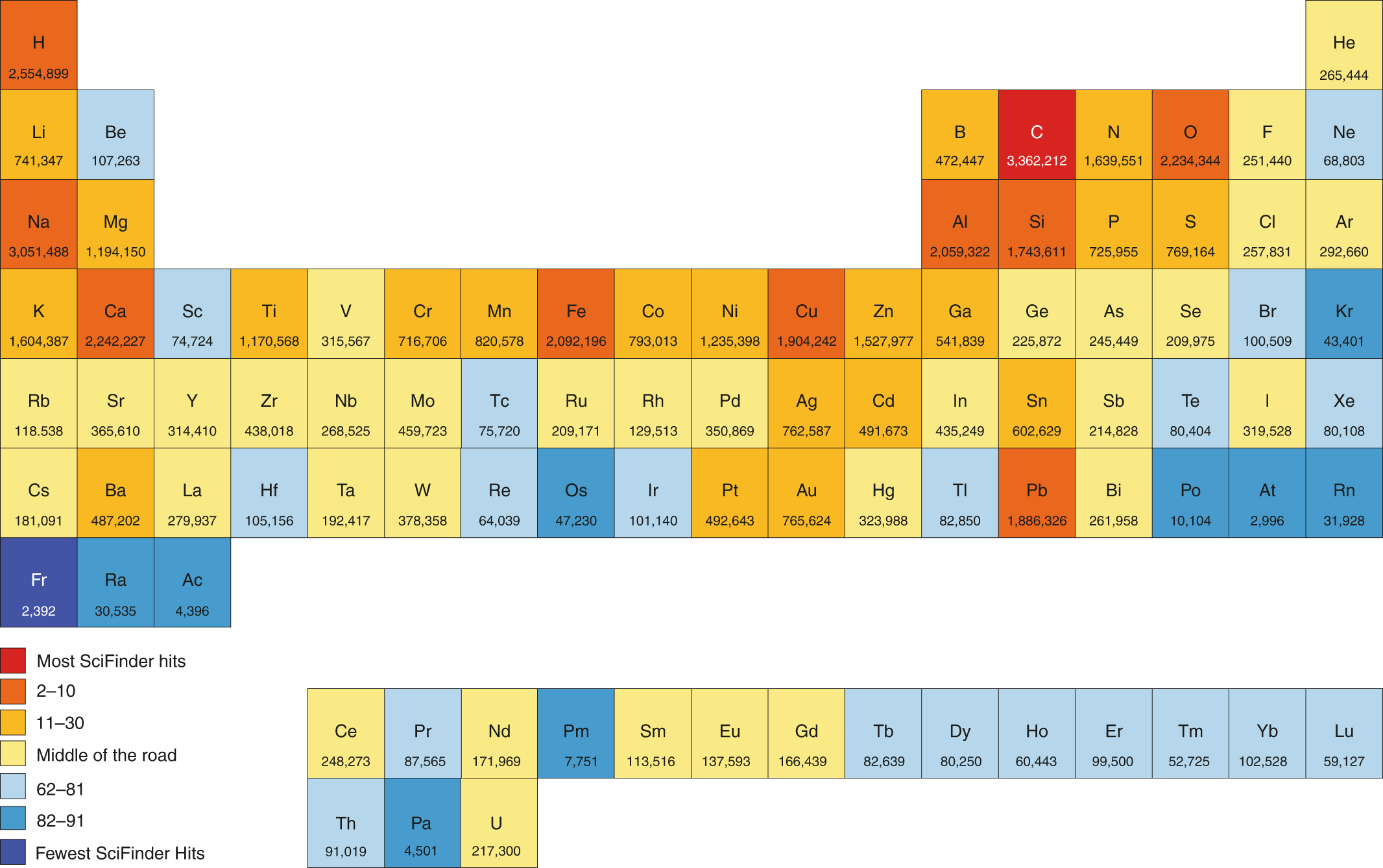 The most boring chemical element | Nature Chemistry