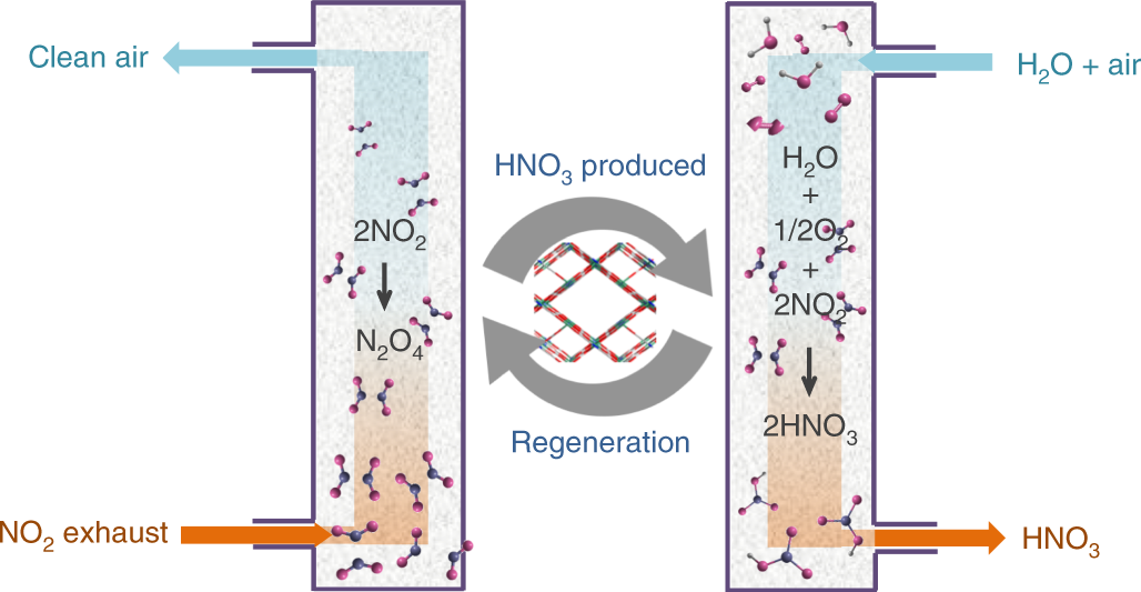 Capture of nitrogen dioxide and conversion to nitric acid in a porous
