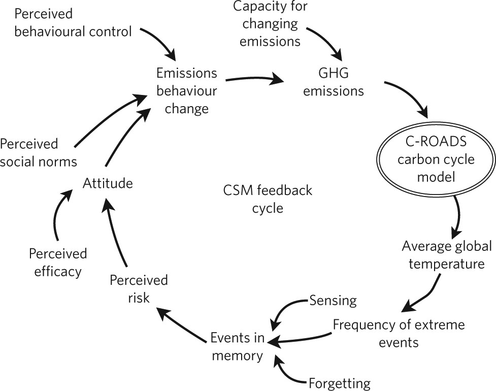 Linking Models Of Human Behaviour And Climate Alters Projected Change Nature