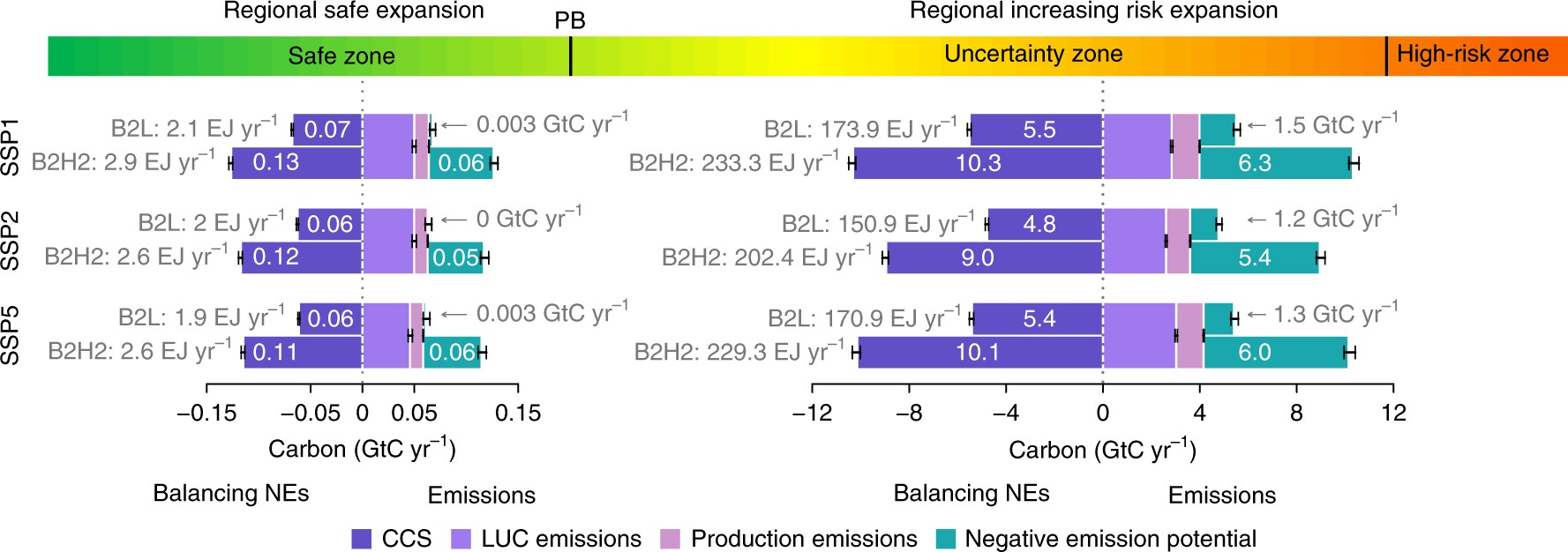 Muller Rost Wettolsheim concernant biomass-based negative emissions difficult to reconcile with
