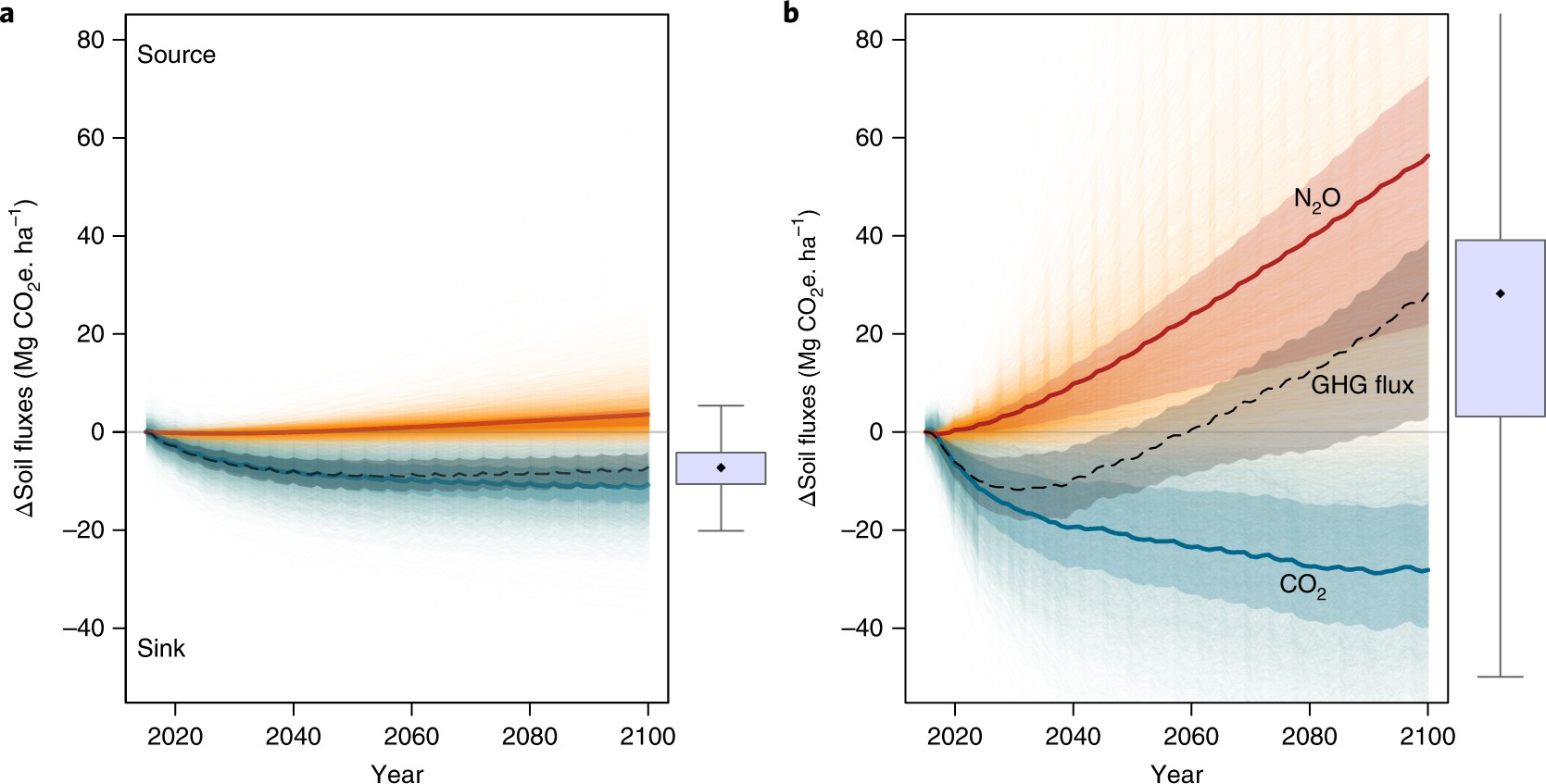 Mitigation potential of soil carbon management overestimated by