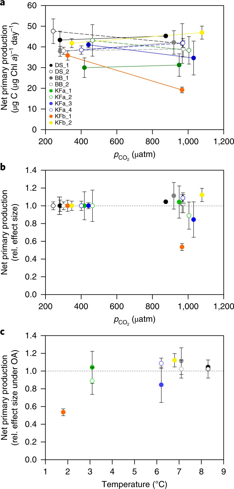 e4aeed038986 Compensation of ocean acidification effects in Arctic phytoplankton  assemblages | Nature Climate Change