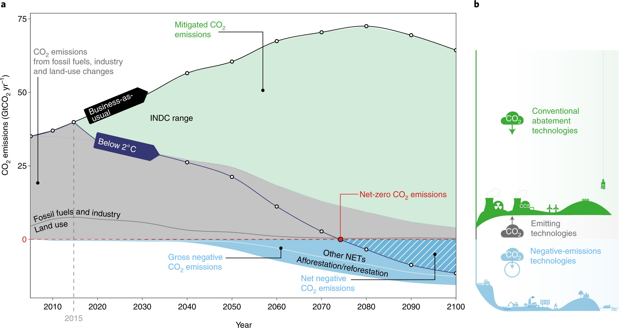 Negative-emissions hydrogen energy | Nature Climate Change
