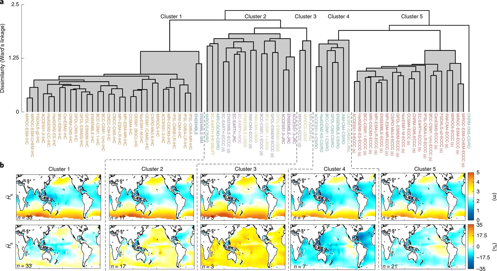 Robustness and uncertainties in global multivariate wind-wave climate