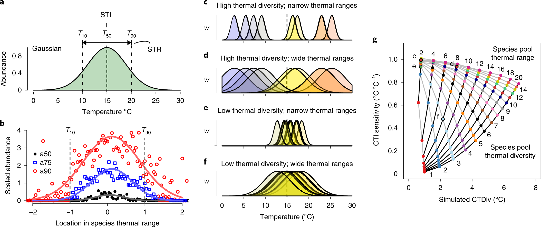 Ocean community warming responses explained by thermal affinities and