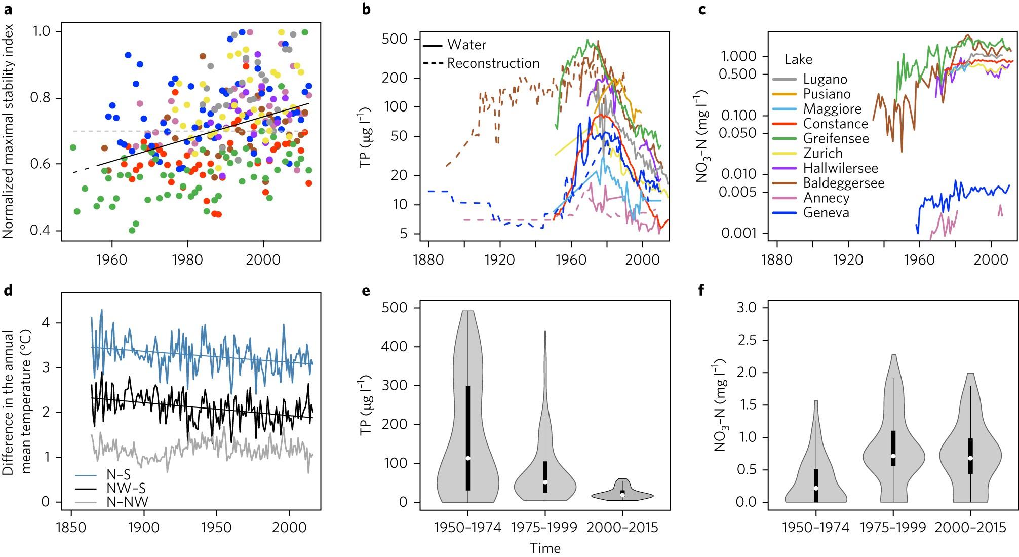 Homogenization of lake cyanobacterial communities over a century of