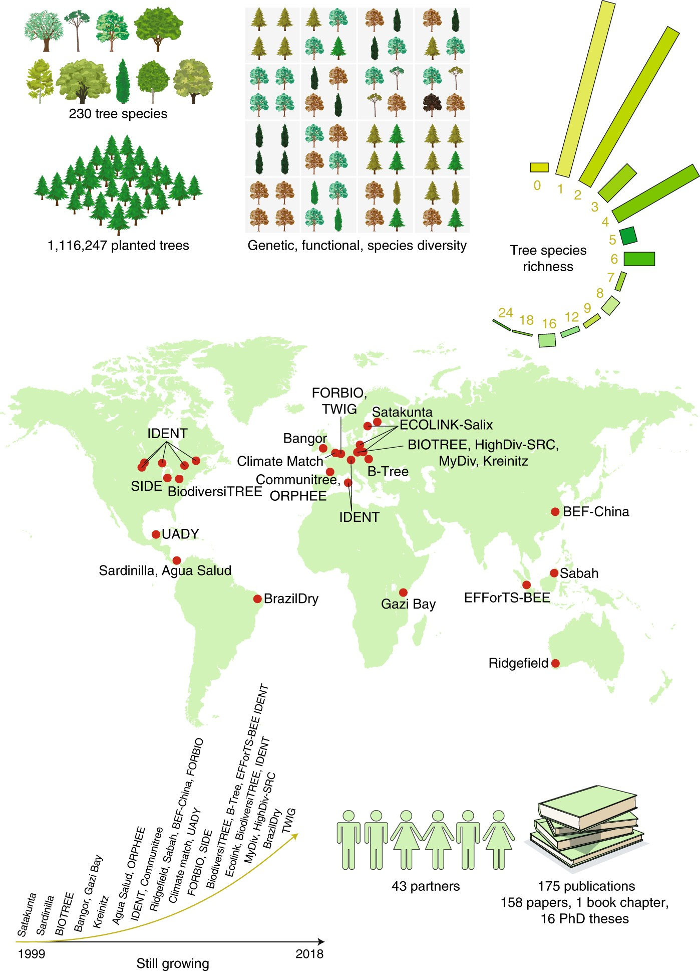 A million and more trees for science | Nature Ecology