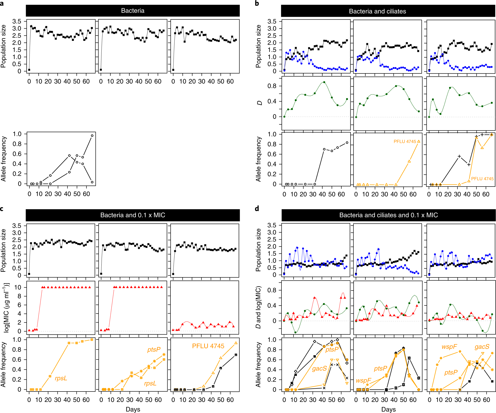 Dual-stressor selection alters eco-evolutionary dynamics in