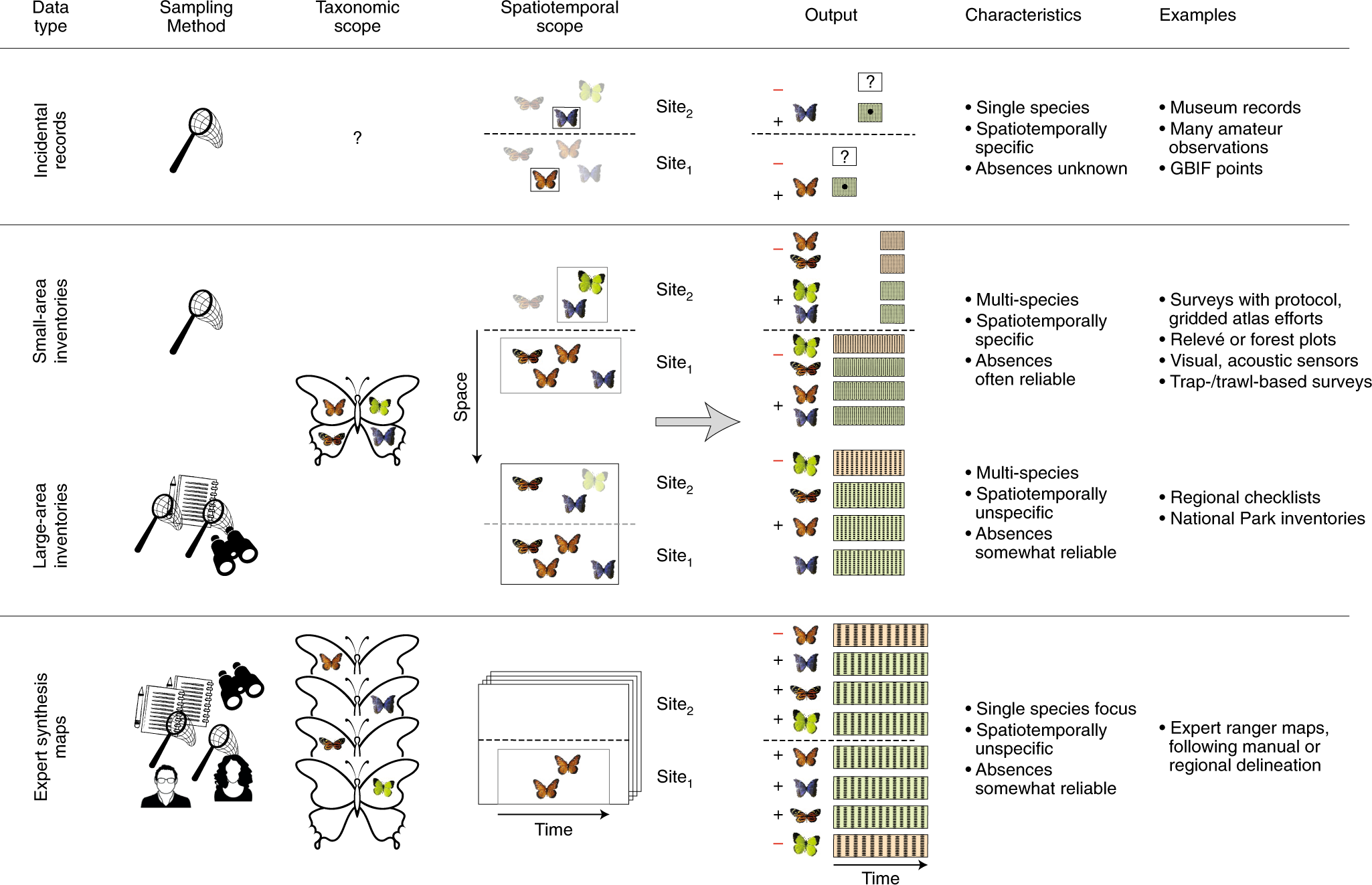 Essential biodiversity variables for mapping and monitoring ...에 대한 갤러리